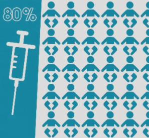 Des vaccins pour tous ?